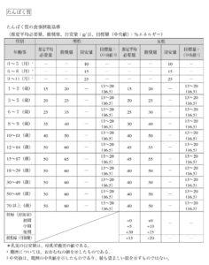 厚生労働省『日本人の食事摂取基準(2015年版